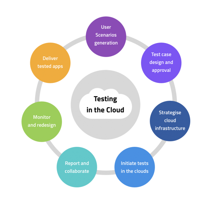 Our approach to Cloud testing