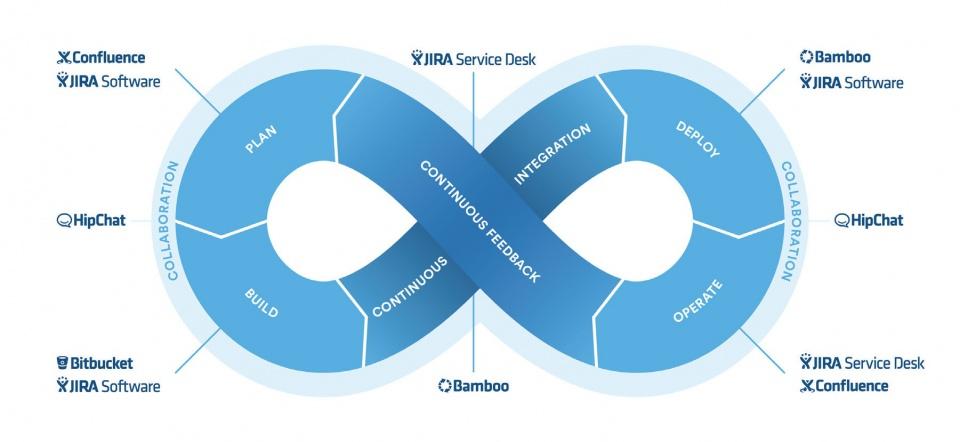 Atlassian_services